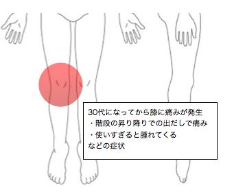 の 湿布 膝 痛み