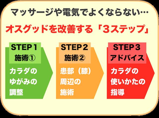 改善の3ステップ