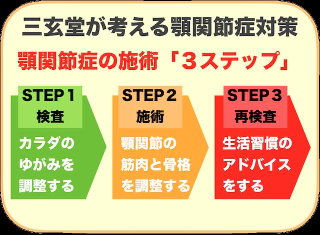 顎関節症施術の3ステップ