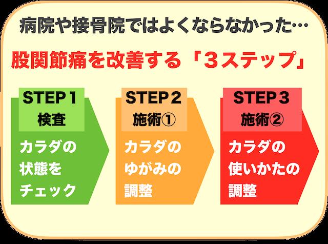 改善の③ステップ